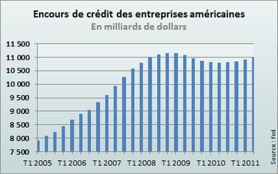 chiffres de la réserve fédérale américaine.
