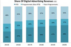 Le programmatique pèsera 65% du marché de l'e-pub en 2020 aux USA