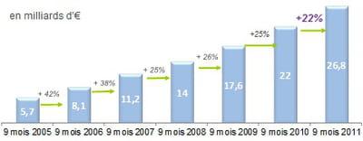 estimation des ventes en ligne sur les 9 premiers mois de 2011