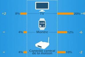 La TV connectée en tête des intentions d'achat de l'Observatoire des Objets Connectés