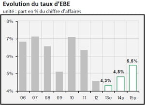 evolution du taux d'ebe 2
