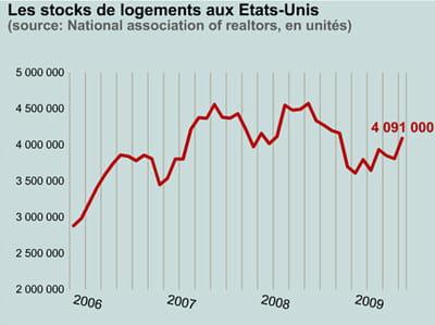 les stocks de logements sont repartis à la hausse.
