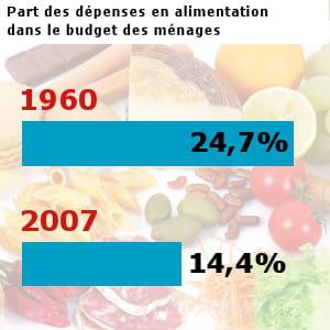 les français ont dépensé pour 126,4 milliards d'euros en alimentation hors