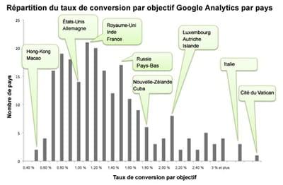répartition du nombre de pays par taux de conversion par objectif google