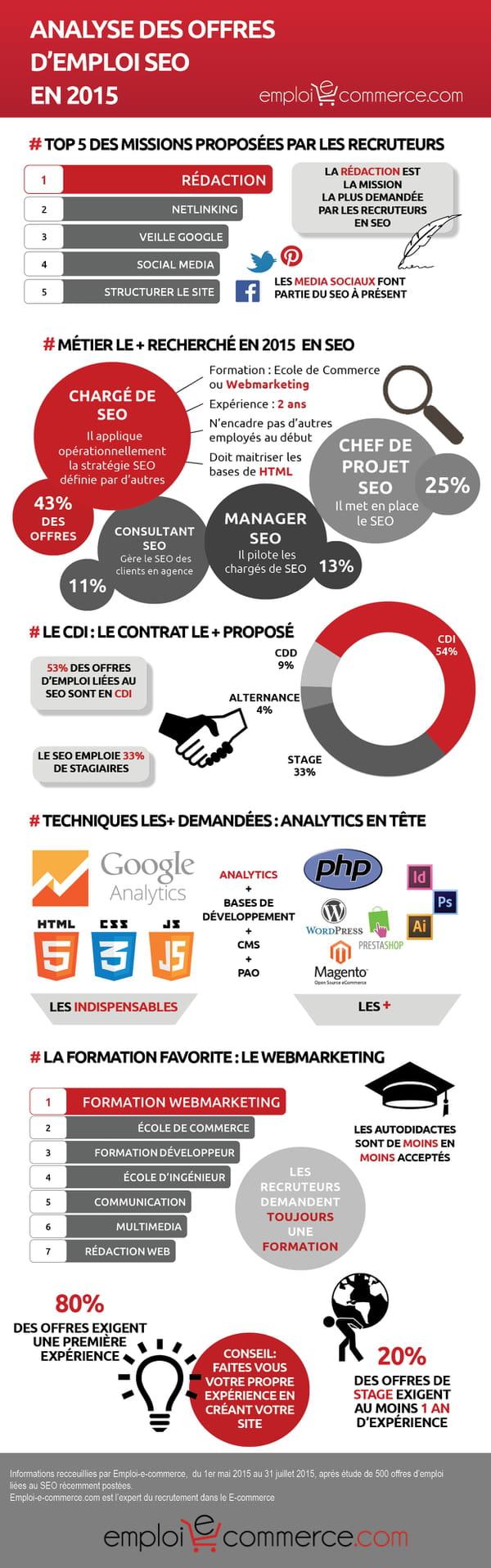 SEO en e-commerce