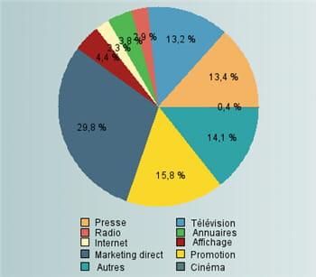 répartition des recettes publicitaires par support