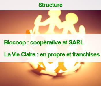 40% desmagasins biocoop appartiennent à la coopérative.
