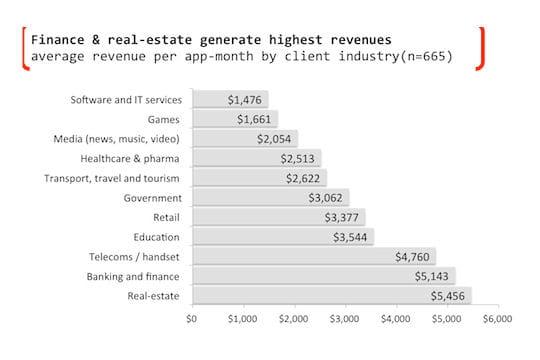 Immobilier et banque sont les secteurs qui monétisent le mieux