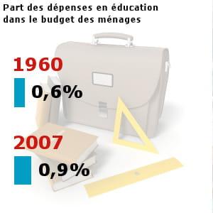 les français ont dépensé pour 8 milliards d'euros en éducation en 2007.