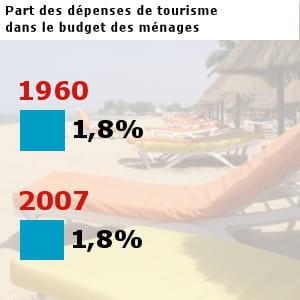 les français et étrangers ont dépensé pour 15,9 milliards d'euros en tourisme en