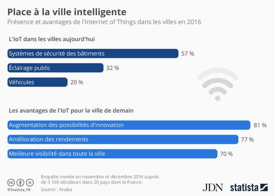 Infographie: les avantages attendus des villes intelligentes