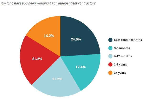La majorité des travailleurs ont rejoint l'économie on-demand ces douze derniers mois