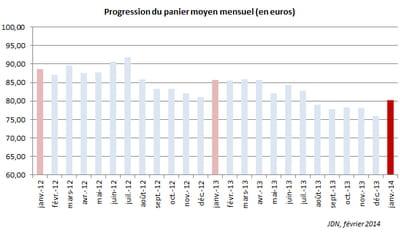 evolution du panier moyen mensuel de l'e-commerce français