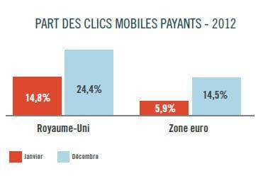 part des clics mobiles payants en europe