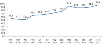 graph audience comscore fevr 2011