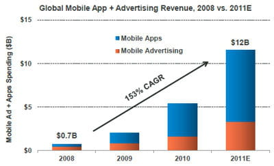 quel est la part de la monétisation du trafic mobile sur les applications et