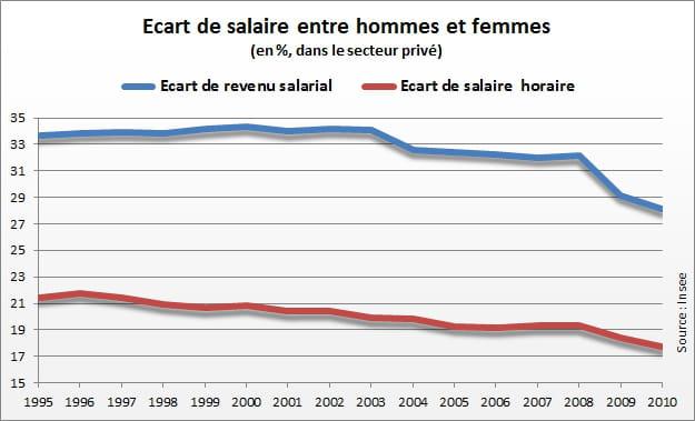 salaire homme femme