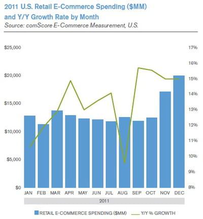 dépenses en ligne (en millions de dollars) et croissance sur 12 mois, aux