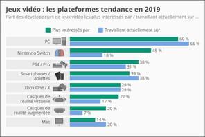 La popularité de la Nintendo Switch explose chez les développeurs de jeux