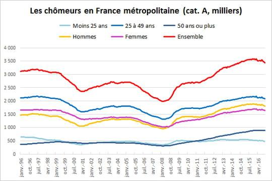 Taux de chômage et chômeurs en France: le nombre d'inscrits en hausse en mars