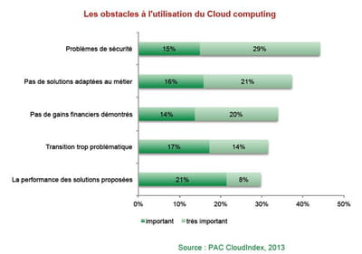 les obstacles au cloud