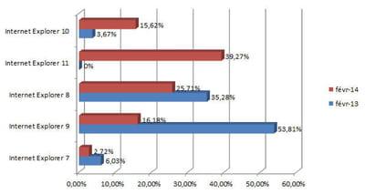 les principales versions d'internet explorer utilisées en france en février 2014