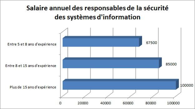 Responsable de la s curit informatique jusqu 39 100 000 - 12 5 du plafond horaire de la securite sociale ...