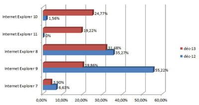 les principales versions d'internet explorer utilisées en france en décembre