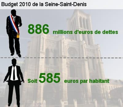 sa dette représente l'équivalent de 46,5% de son budget total.
