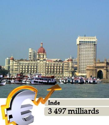 l'inde est le 3e pays le plus riche du monde.