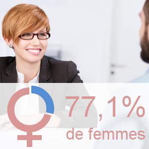 part des femmes parmi les employés de la banque et des assurances.