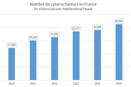 Nombre de cyberacheteurs en France