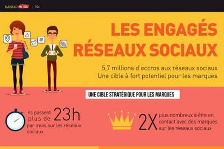 Infographie: les 5,7millions de Français accros aux réseaux sociaux