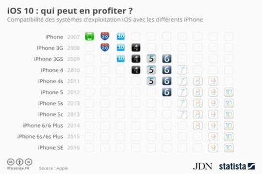 Quels sont les iPhone compatibles avec iOS 10?