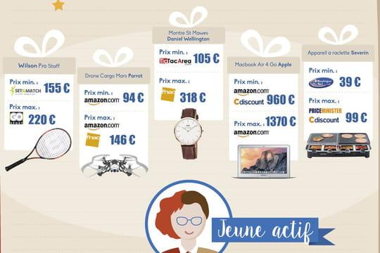 Infographie : la veille tarifaire en ligne sur les best sellers de Noël 2015
