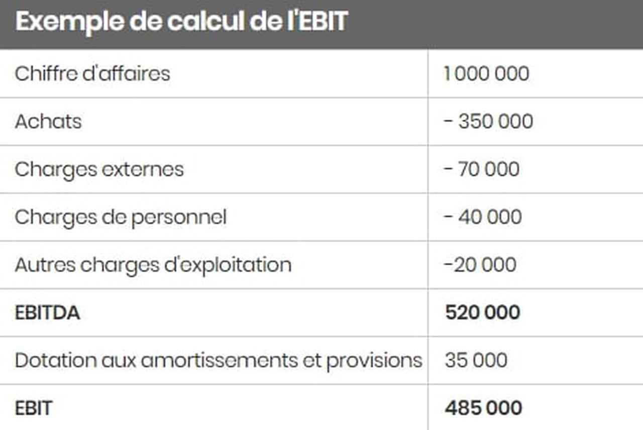 Ebit Definition Calcul Et Difference Avec Ebitda