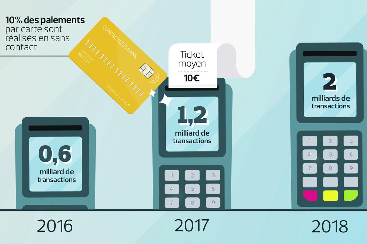 Le paiement sans contact séduit les Français… sauf sur mobile