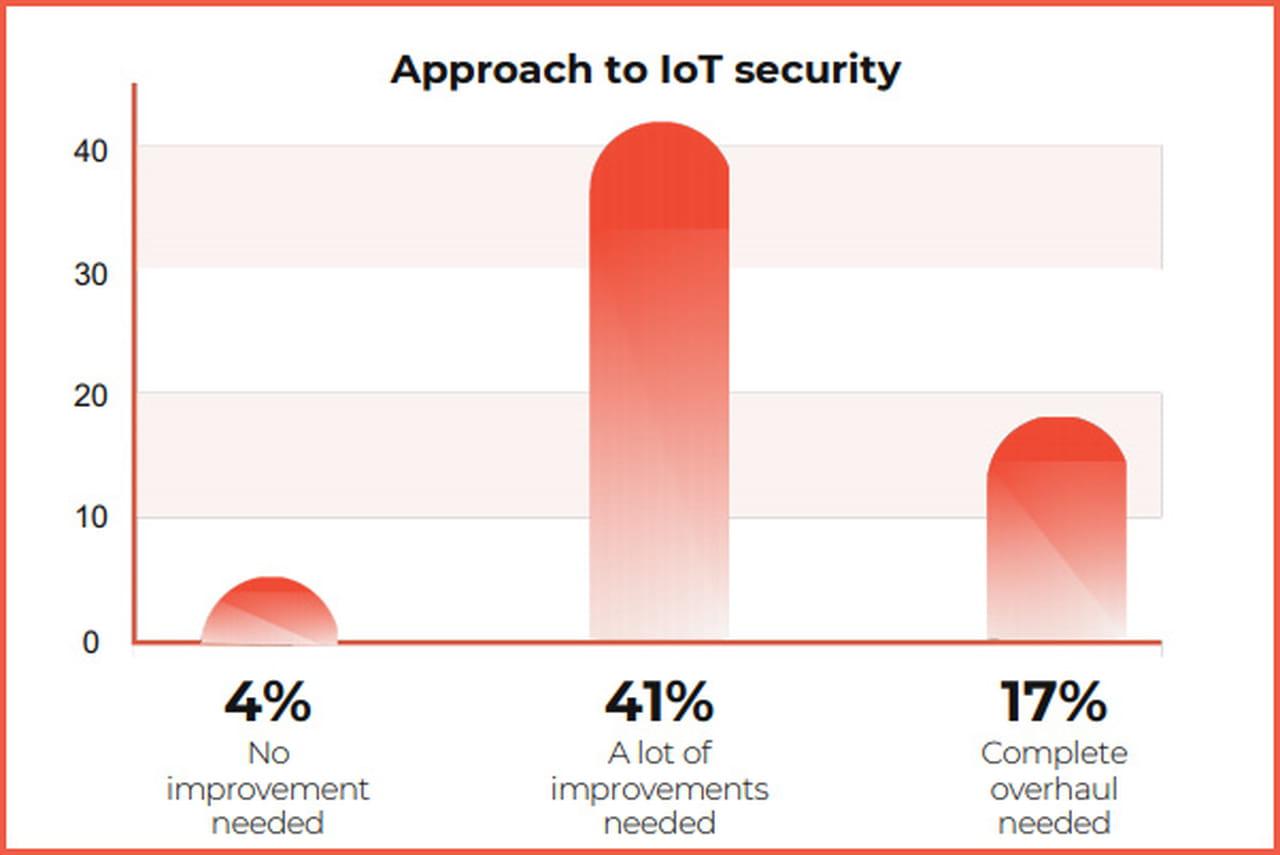 95% des entreprises françaises ont besoin d'améliorer leur sécurité IoT