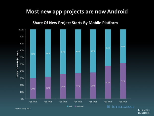 Projets d'applications