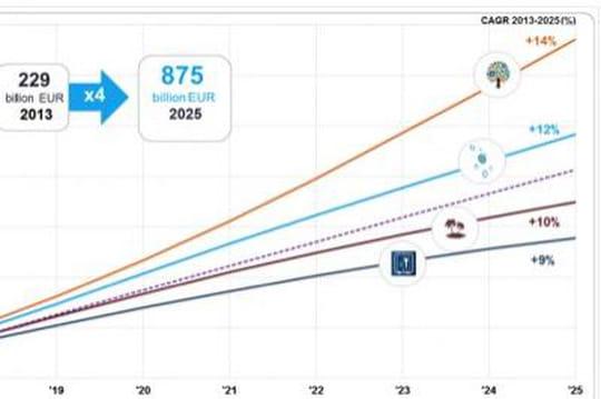 L'Idate imagine 4 scénarios pour le marché mondial des services Internet