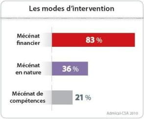modes d'intervention jdn final 2