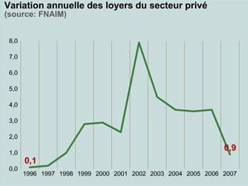 variation annuelle des loyers du secteur privé