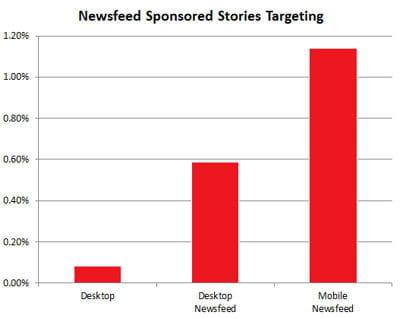 le taux de clic sur les actualités sponsorisées est 14 fois supérieur sur mobile