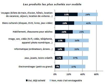les produits les plus achetés sur mobile