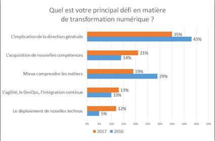 Transformation digitale: les budgets desDSI en nette hausse en France