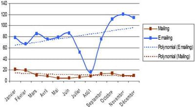 nombre de prises de paroles des enseignes de la grande distribution en 2008