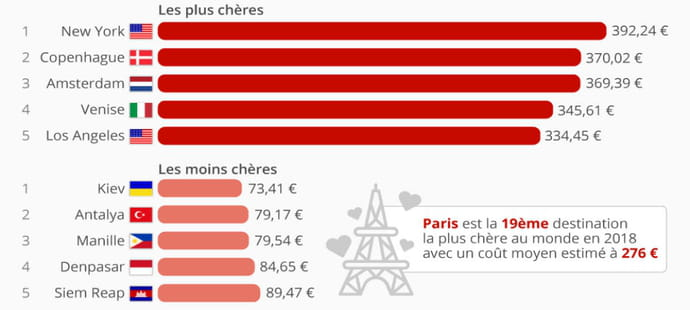 Voici les destinations touristiques les moins chères de 2018