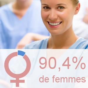 part des femmes parmi les aides-soignants.