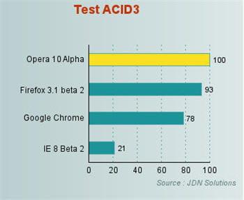 un score de 100/100 au test acid3.