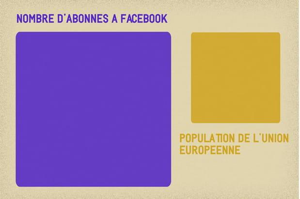 Si Facebook était un continent